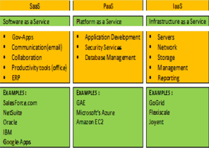 Cloud Computing Services Use Cases